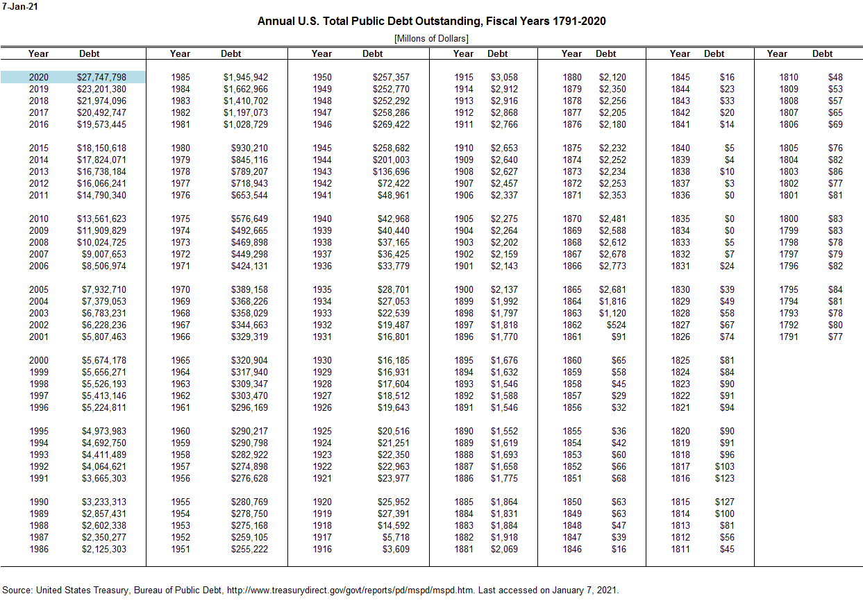 Annual and Monthly Public Debt