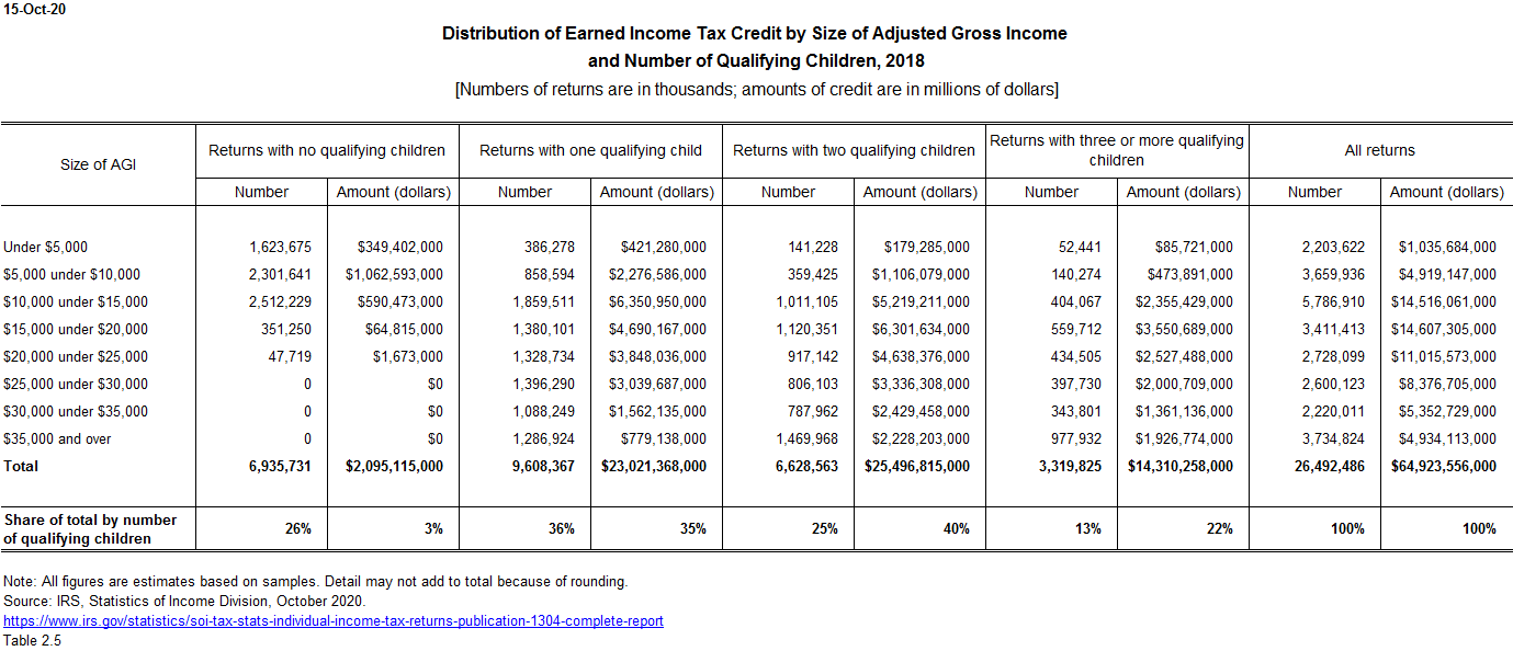 EITC distribution by number of qualifying children