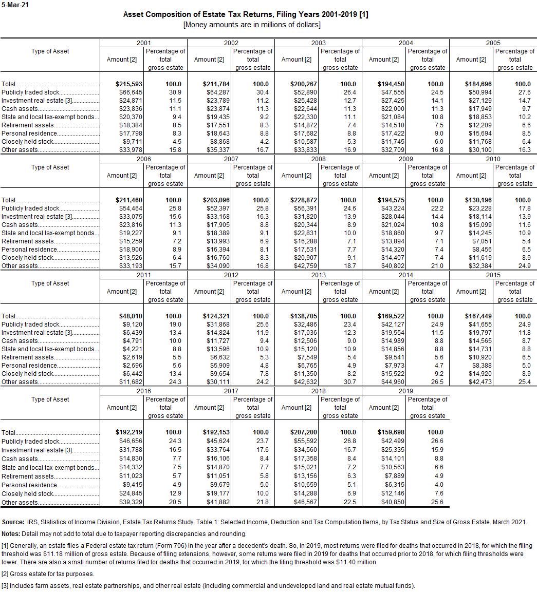Asset composition of estate tax