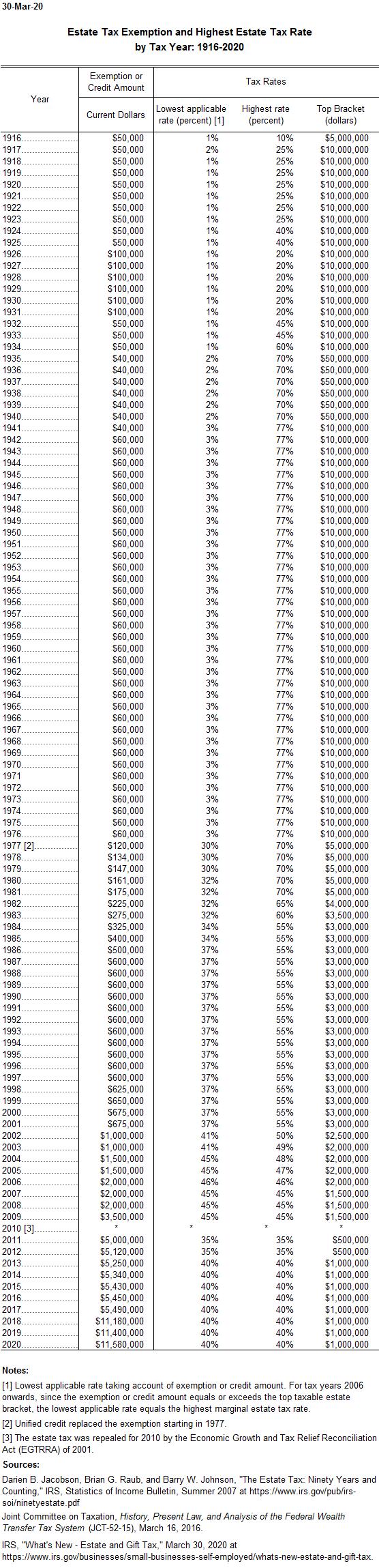 Estate Tax Exemption Level