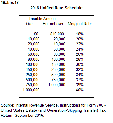 Rate Schedule 2001 2016 Tax Policy Center