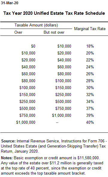 Estate Tax Rate Schedule