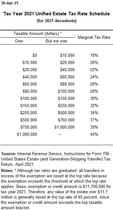 Estate tax rate schedule