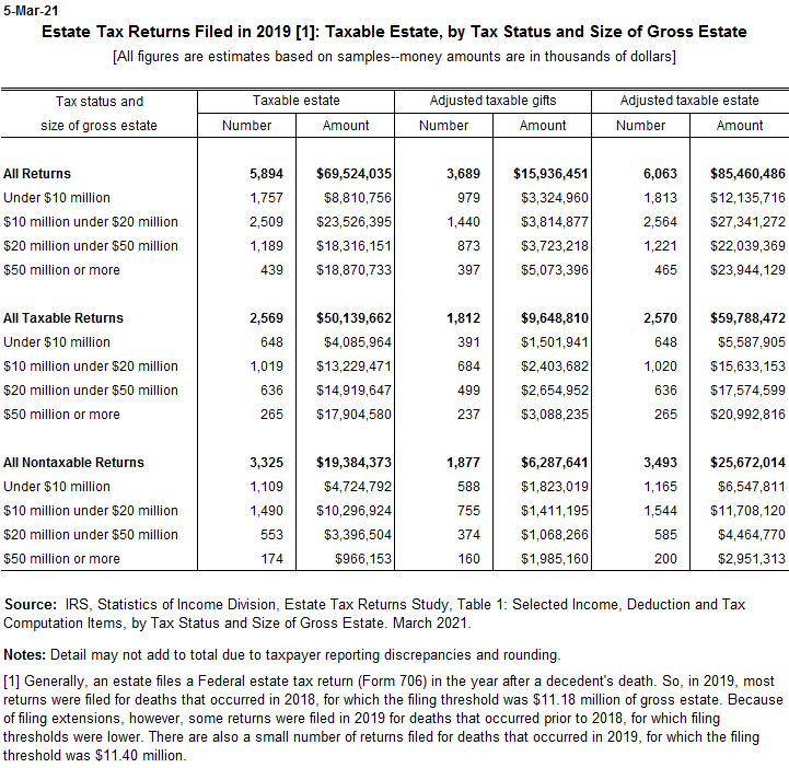 Estate tax returns by taxable estate