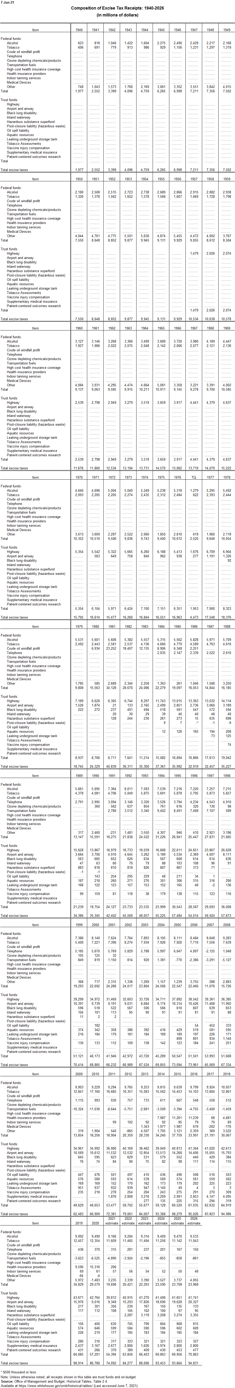 Excise Tax Receipts