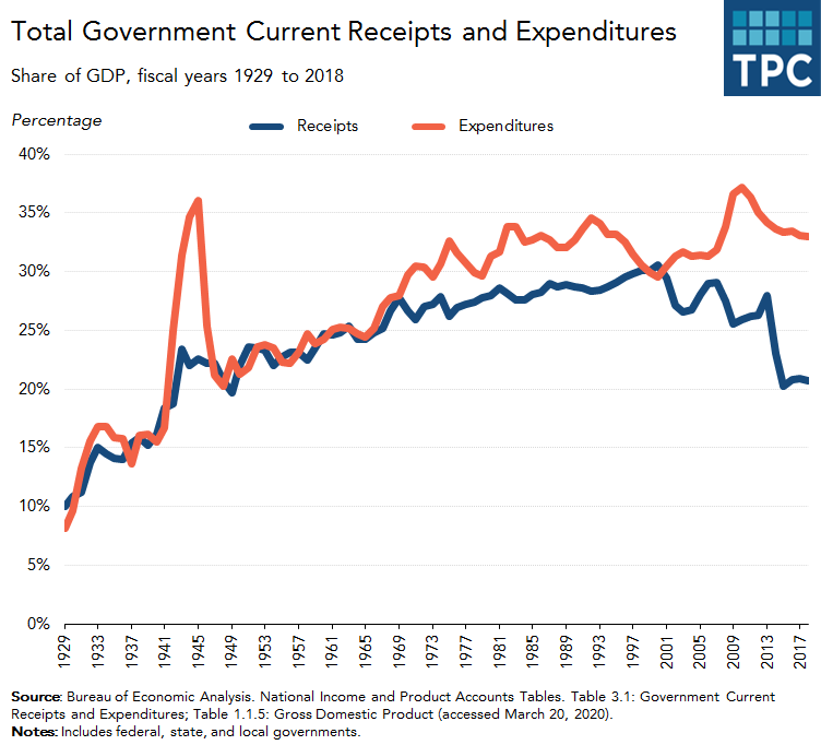 Government Current Receipts and Expenditures, as a Share of GDP