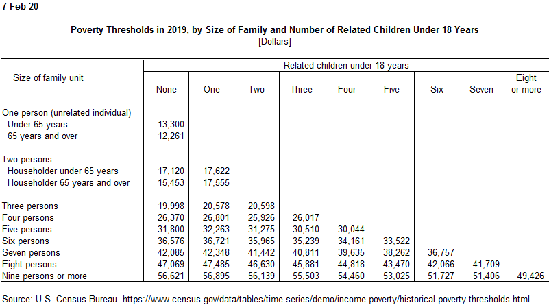 Poverty thresholds by size of family and related children