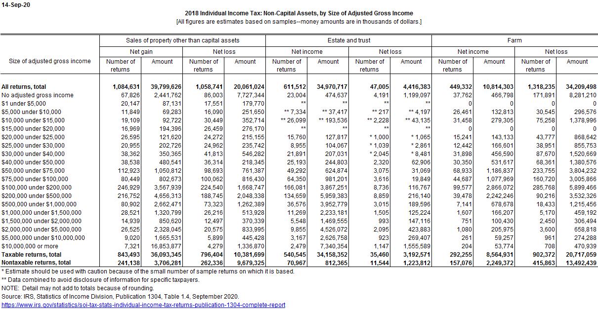 Non-Capital Asset Income