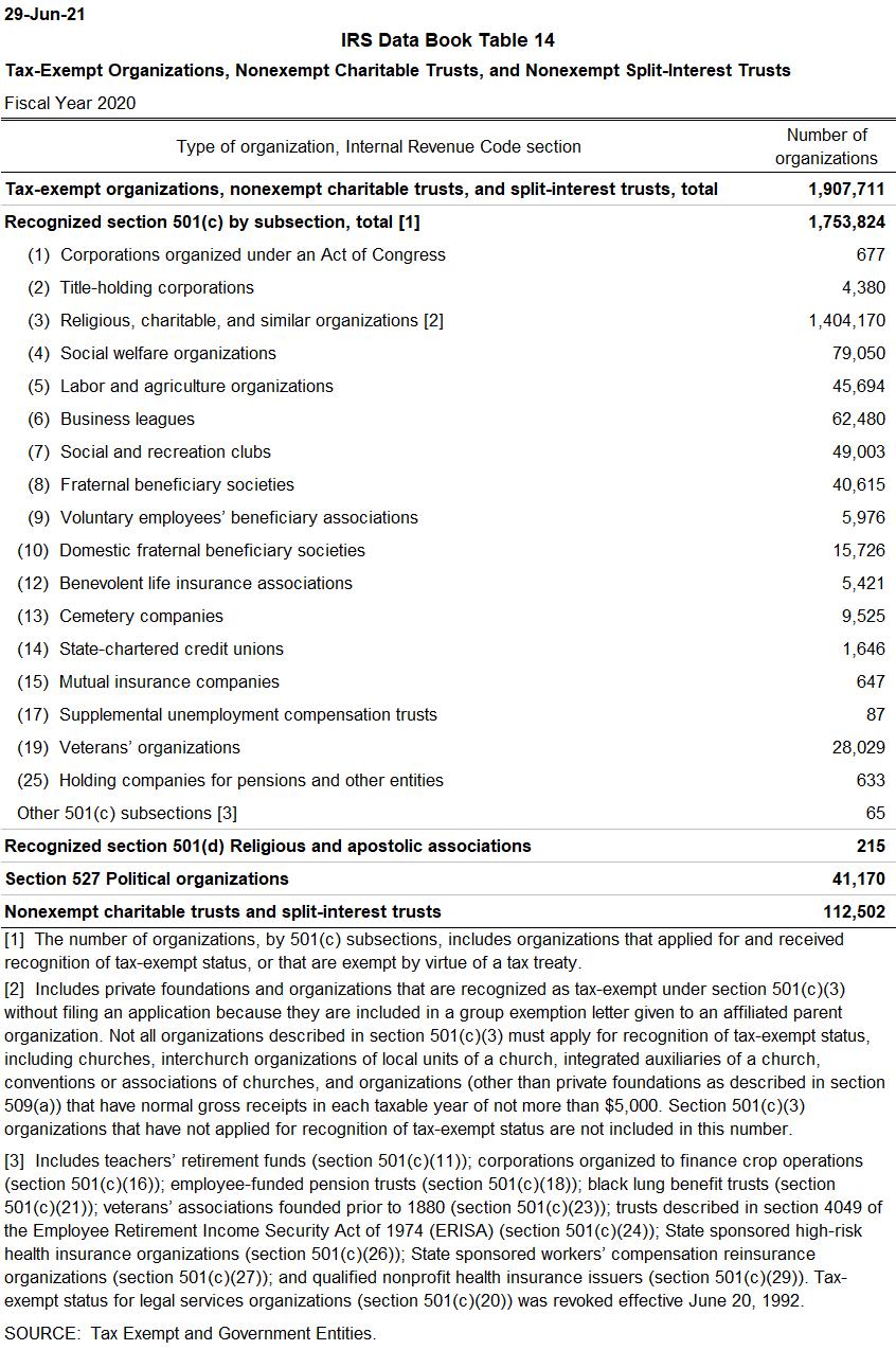 Tax-Exempt Organizations, Nonexempt Charitable Trusts, and Nonexempt Split-Interest Trusts