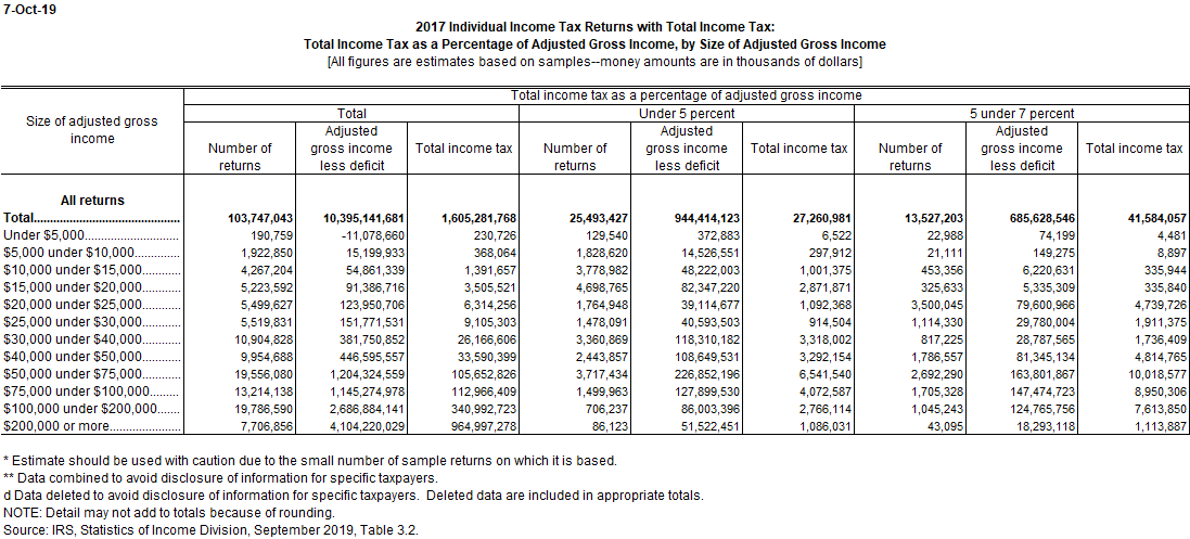 Income Tax As A Percent Of Agi Tax Policy Center