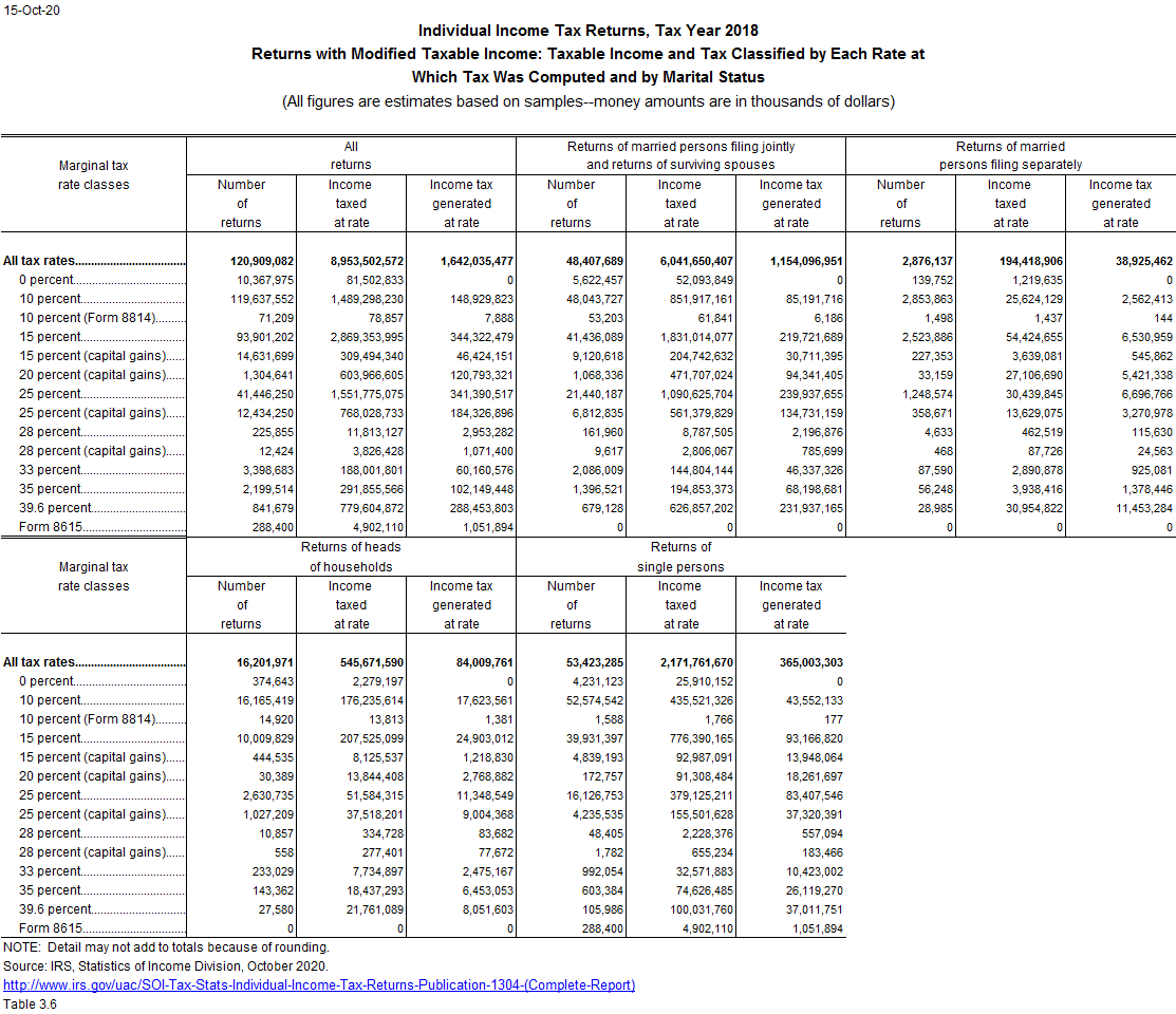 Marginal tax rates for modified taxable income returns by marital status