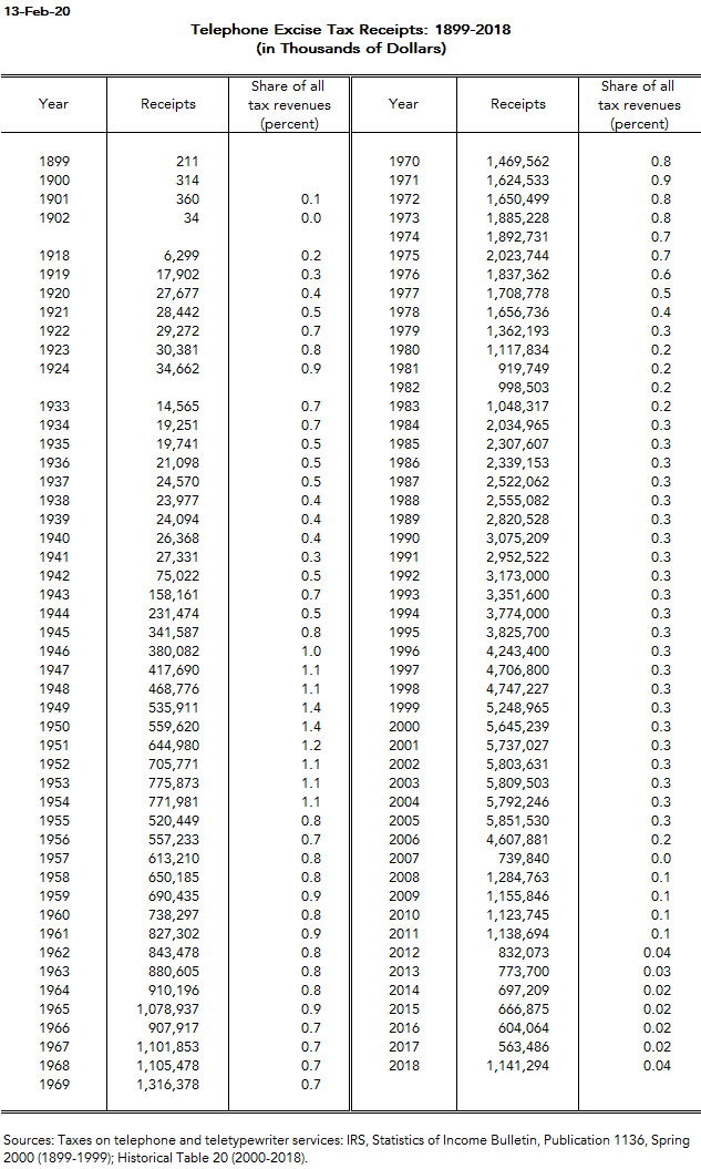 Telephone Excise Tax Receipts