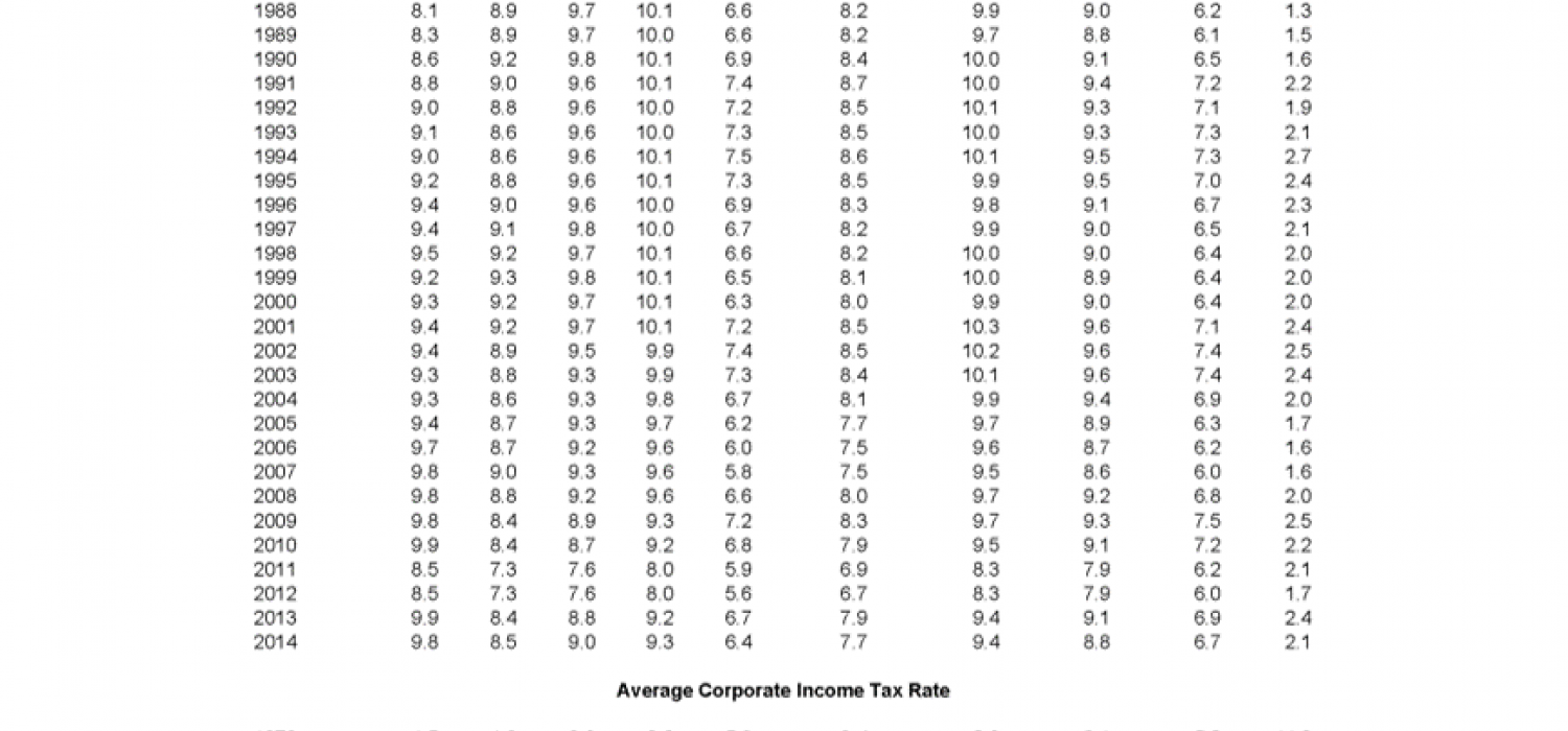 Historical Average Federal Tax Rates for All Households
