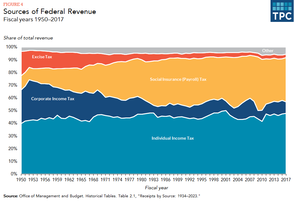 What are the sources of revenue for the federal government? | Tax