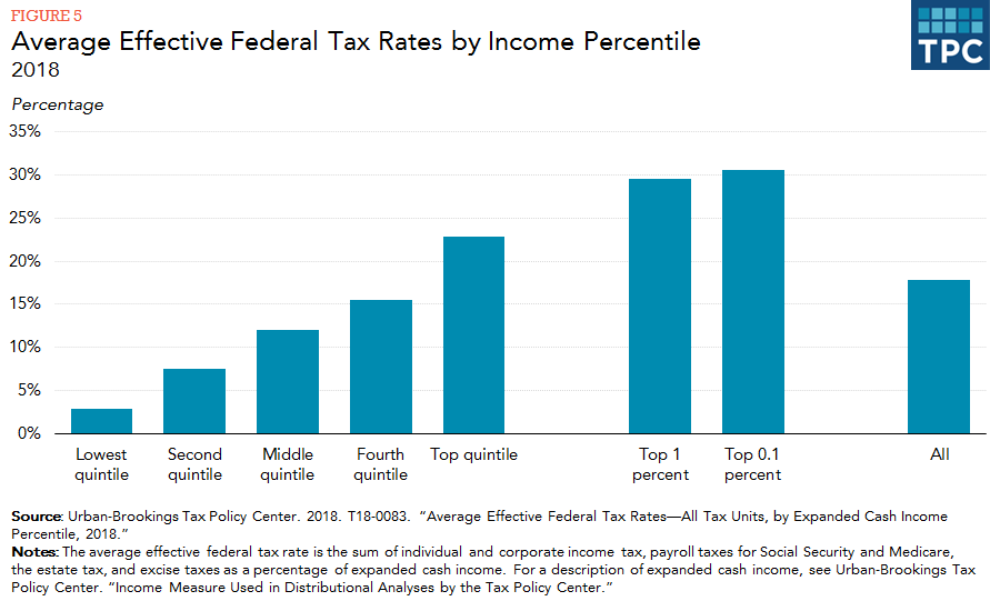 How do taxes affect income inequality? | Tax Policy Center
