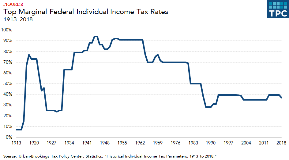 How do federal income tax rates work? | Tax Policy Center