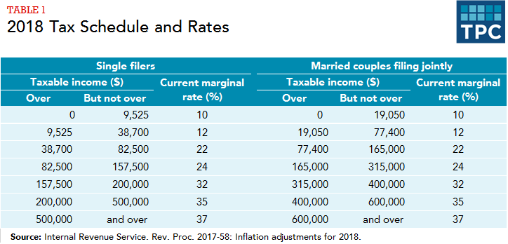 how do federal income tax rates work