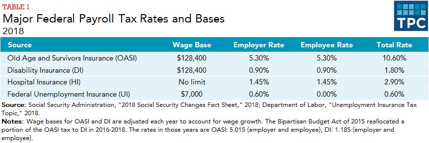 california employer payroll tax rates 2018