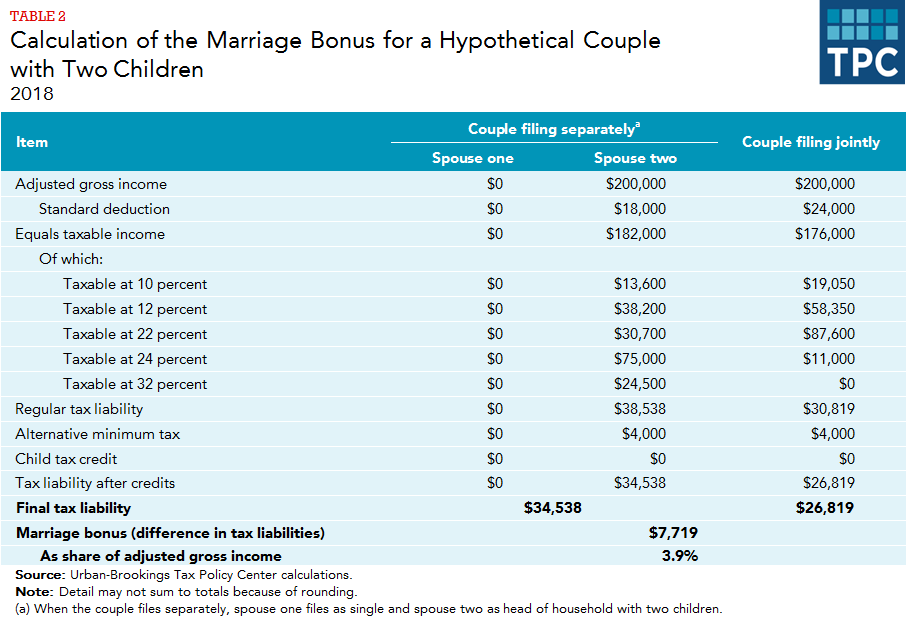 What are marriage penalties and bonuses? | Tax Policy Center