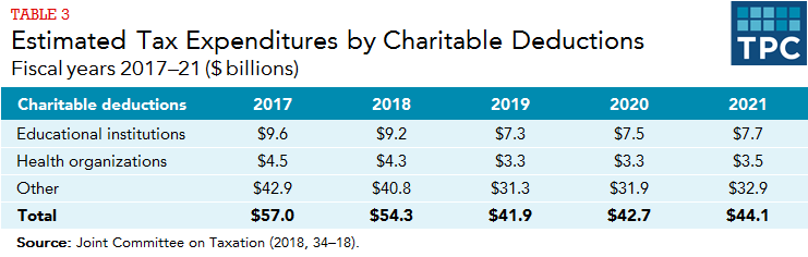 Will you be able to deduct charitable contributions in 2020