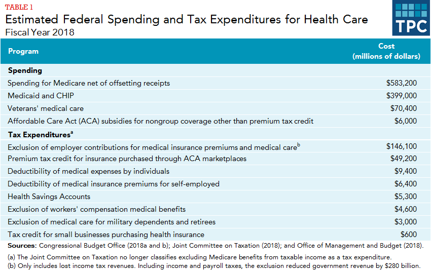 How much does the federal government spend on health care
