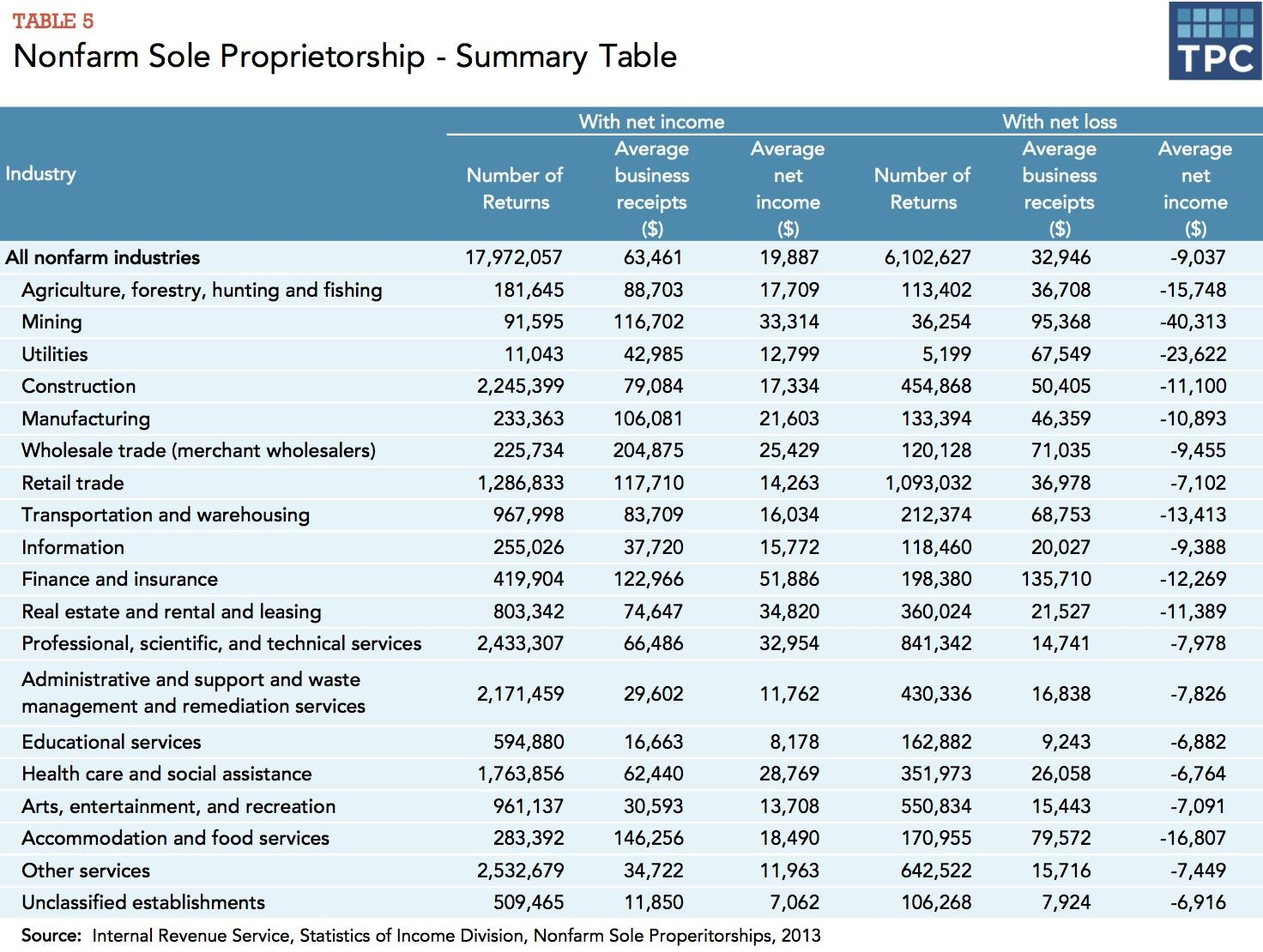 Nonfarm Sole Proprietorship - Summary Table
