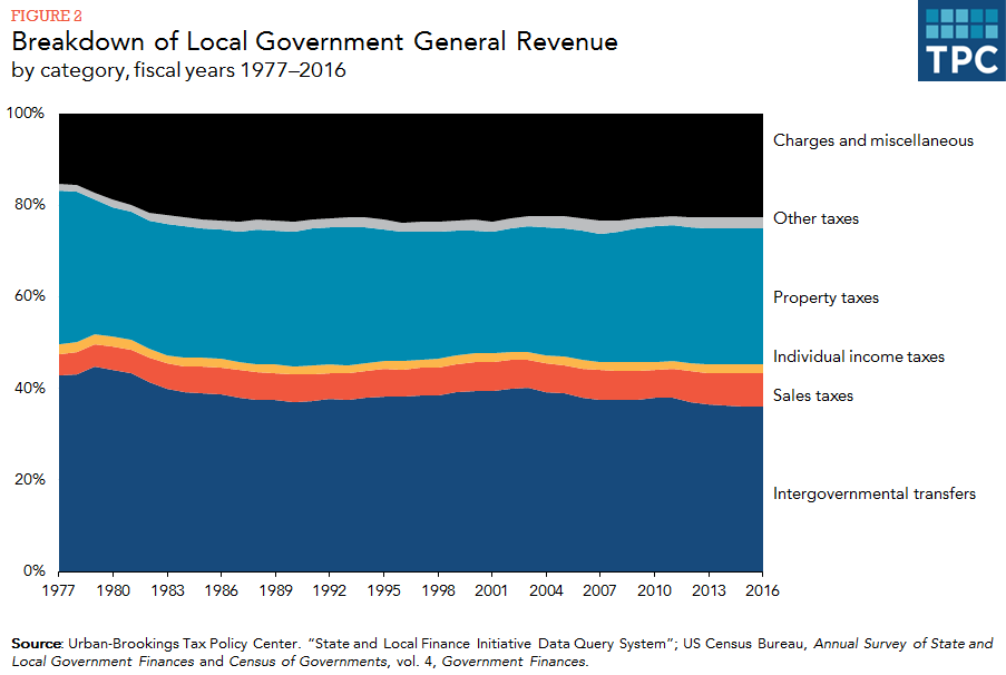 What are the sources of revenue for local governments? | Tax