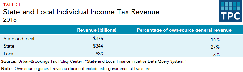 How do state and local individual income taxes work? | Tax