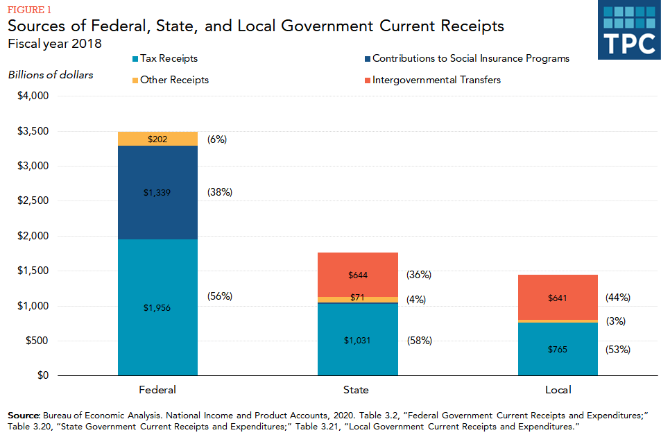 Stacked bar chart showing amounts and percentages of government receipts from taxes, contributions to social insurance programs, intergovernmental transfers, and other sources by level of government in fiscal year 2018.