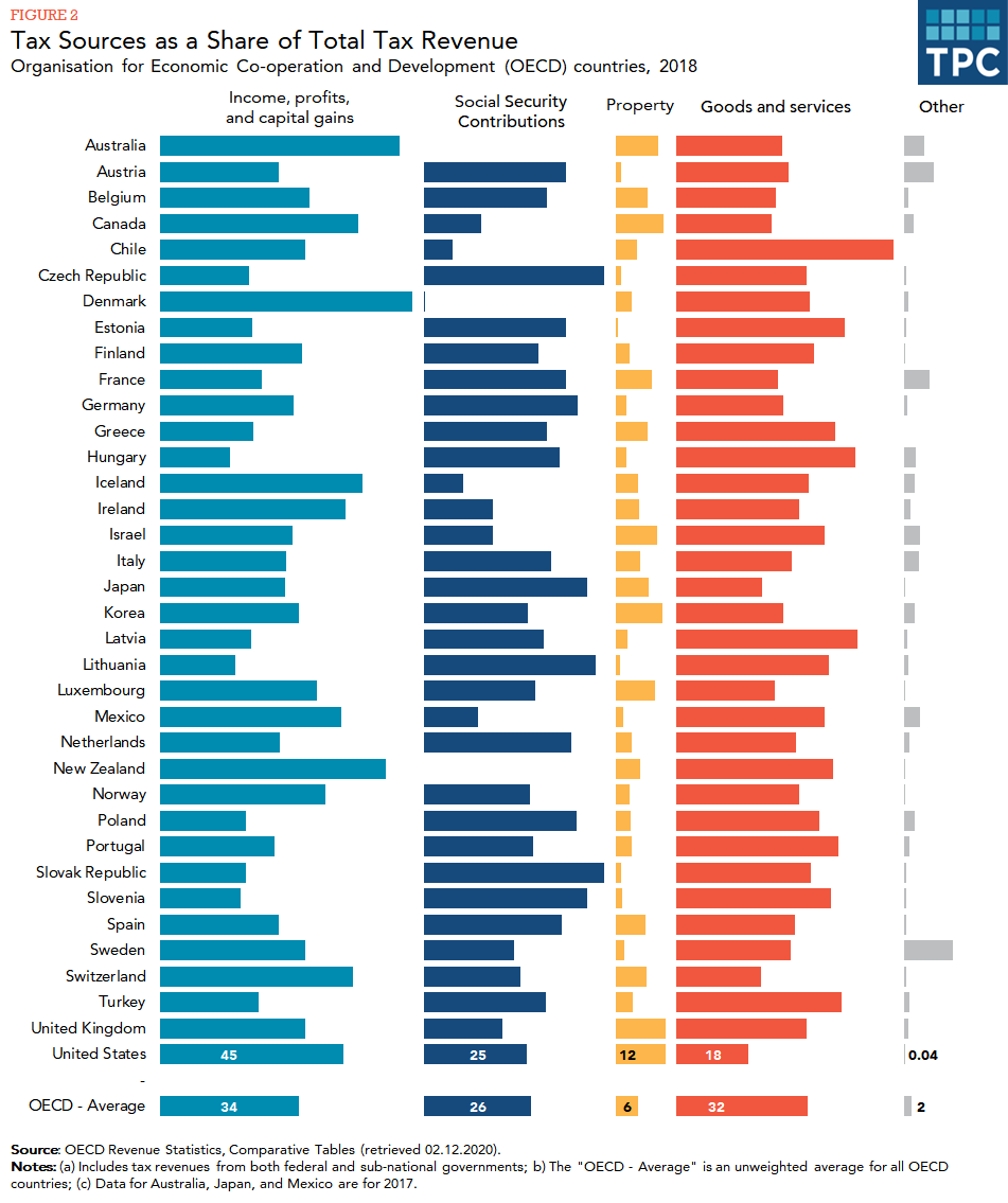 Bar chart showing breakdown of tax revenue by source for each OECD country: income, profits and capital gains; social security contributions; property; goods and services; and other.