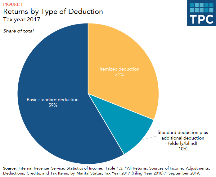 Pie chart showing shares of tax returns in 2017 claiming basic standard deduction, itemized deduction, standard deduction plus additional deduction