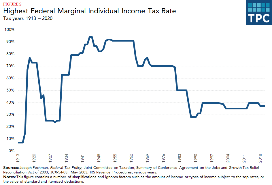 Line chart showing federal marginal individual income tax rate by year