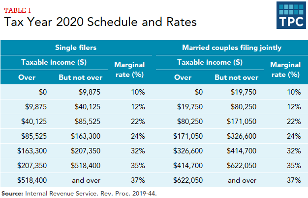 Table showing income thresholds and marginal tax rates by tax bracket for single filers and married couples filing jointly, in 2020.