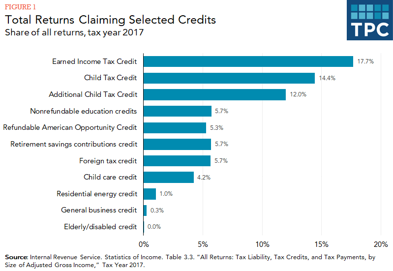 Bar chart showing percentage of tax returns claiming 11 largest tax credits in tax year 2017.