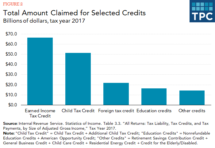 Bar chart showing amount claimed for earned income credit, child tax credit, foreign tax credit, education credits, and others in 2017.