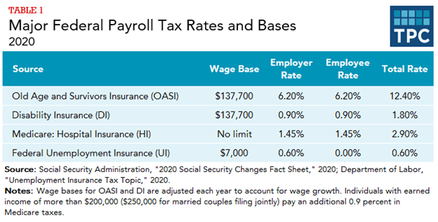 What Are The Major Federal Payroll Taxes And How Much Money Do They Raise Tax Policy Center