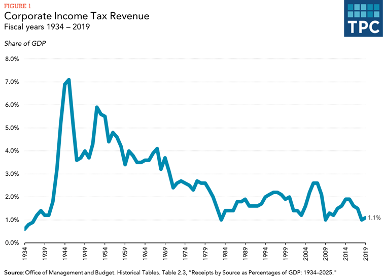 How does the corporate income tax work? | Tax Policy Center