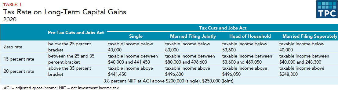 Table contrasting long-term capital gains tax brackets from pre-Tax Cuts and Jobs Act and under current law, by filing status.
