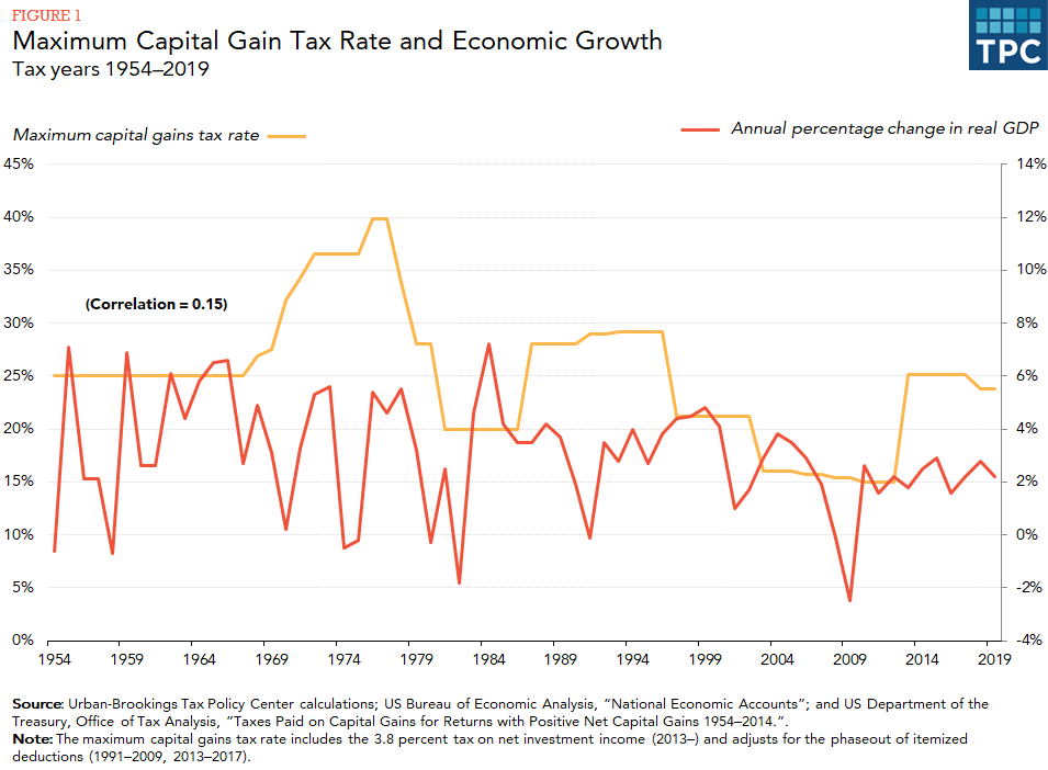 Line chart with two series: maximum capital gains tax rate and annual percentage change in real GDP, with correlation = 0.15