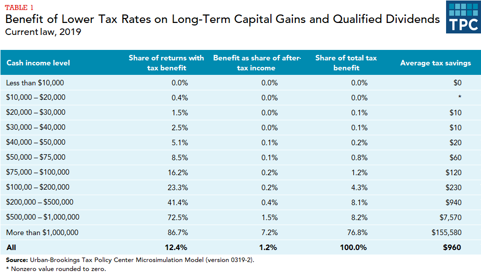 Tax Policy Center microsimulation estimates of share of tax returns with benefit, benefit as share of after-tax income, share of total tax benefit, and average tax savings from lower capital gains tax rates by income level.