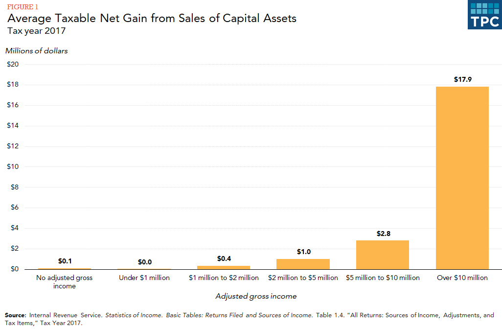 Bar chart showing average taxable net gain by levels of adjusted gross income (no AGI, $0.1M; less than $1M AGI, $0M; $1M-$2M AGI, $0.4M; $2M-$5M, $1M; $5-10M, $2.8M; over $10M, $17.9M)