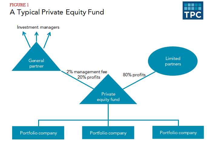 Flow chart showing how a private equity fund, with various portfolio companies, passes on profits to limited partners and/or general partners.