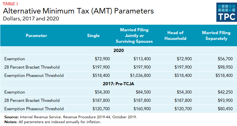 Table comparing AMT exemption, 28% bracket threshold, exemption phaseout threshold parameters (by filing status) in 2020 and in 2017 (pre-TCJA)