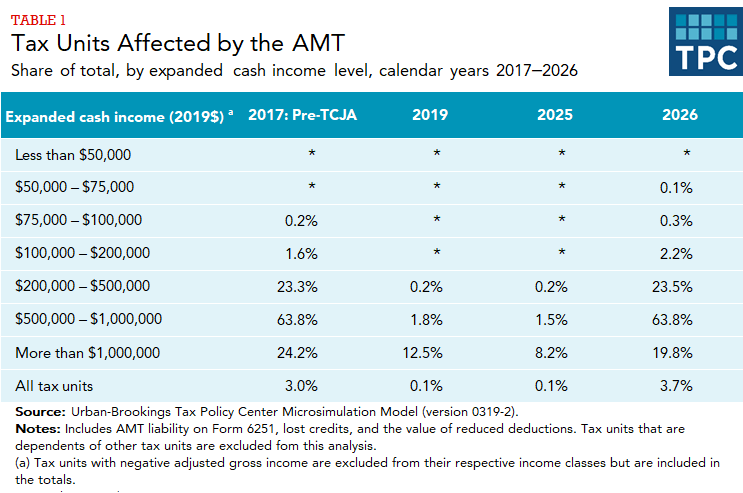 Estimates of share of tax units (by income level) affected by AMT in 2017, 2019, 2025, and 2026.