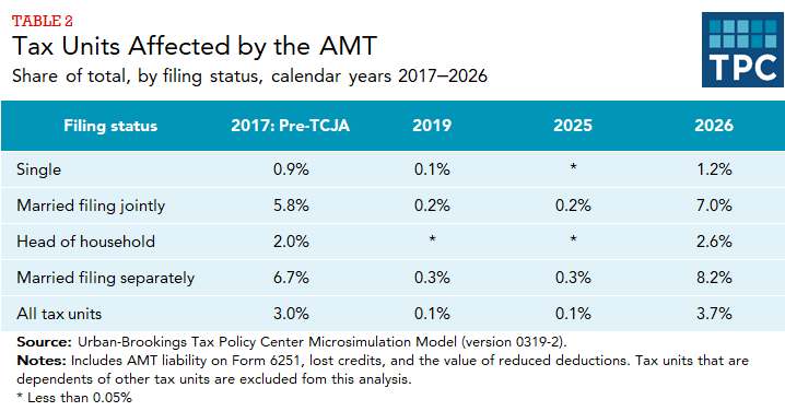 Estimates of share of tax units (by filing status) affected by AMT in 2017, 2019, 2025, and 2026.