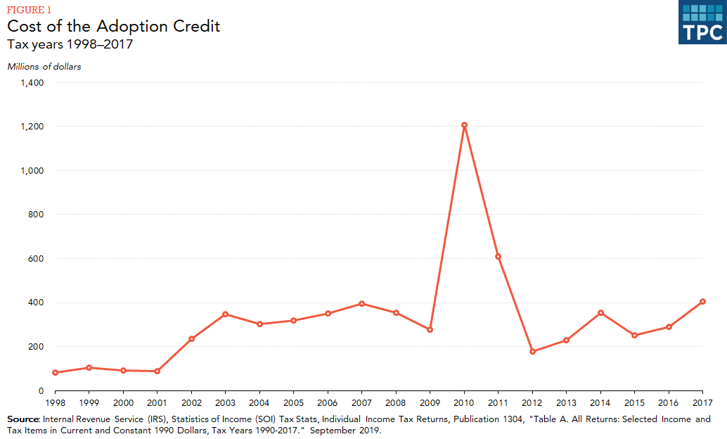 Line chart showing yearly cost of adoption credit in millions of dollars.