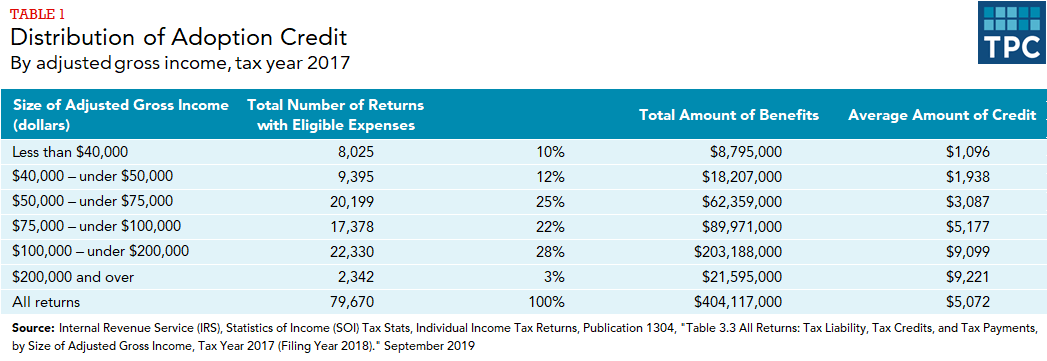 Table showing distribution of adoption credit by 7 AGI levels: number and percent of returns with eligible expenses, total amount of benefits, average amount of credit.