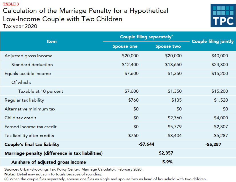 TPC Marriage Calculator results table comparing tax calculations for two individuals filing separately vs jointly.