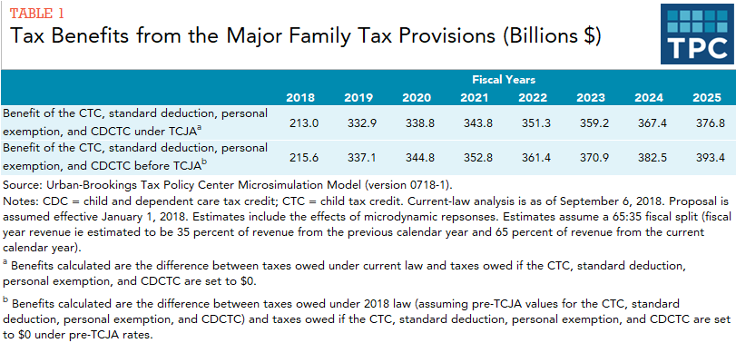 Revenue table comparing estimates of the benefits of the CTC, standard deduction, personal exemption, and CDCTC under pre-TCJA law and after TCJA, from 2018-2025.
