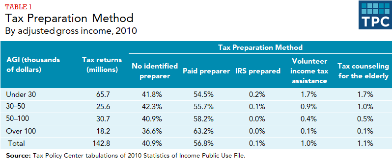 TPC tabulations of IRS Statistics of Income Public Use File: number of tax returns and tax preparation methods used by AGI class, 2010.